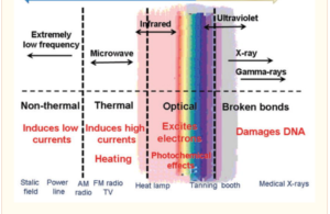 Far infrared rays shown in the electromagnetic spectrum